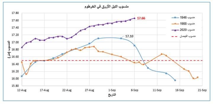 بالصورة : شاهد منسوب النيل الأزرق يسجّل أعلى ارتفاع في تاريخه